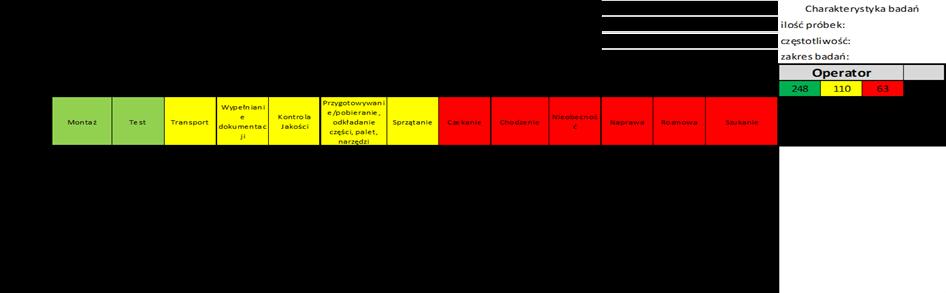 Badania migawkowe- arkusz z podsumowanymi wynikami