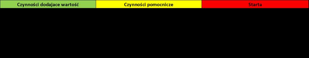 Badania migawkowe- tabela z podziałem czynności do przeprowadzenia badania