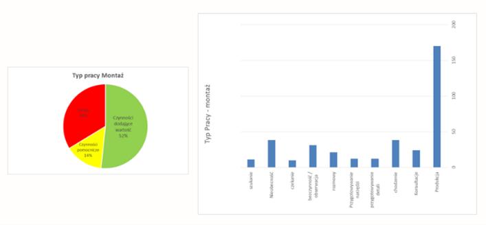 Przykład 1 Wykres kołowy z podziałem na kategorie pracy oraz słupkowy z konkretnymi czynnościami