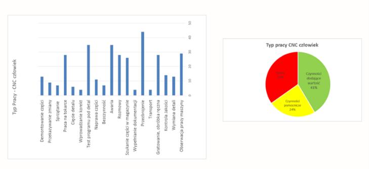 Przykład 2 Wykres kołowy z podziałem na kategorie pracy oraz słupkowy z konkretnymi czynnościami