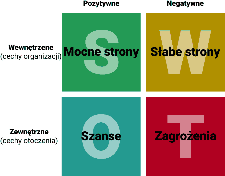macierz SWOT
