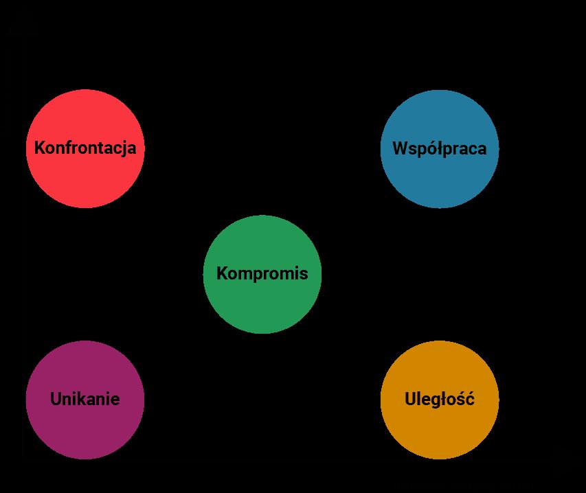 Model stylów rozwiązywania konfliktów w ujęciu Thomasa – Kilmanna